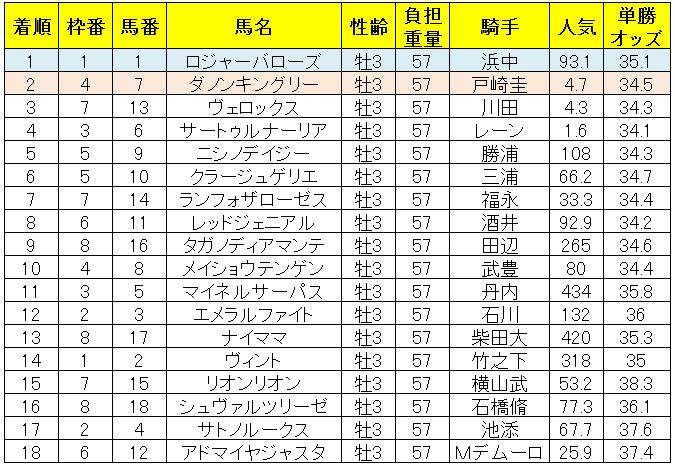 日本ダービー2019レース結果