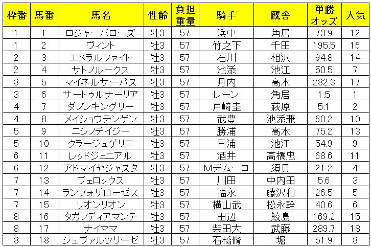 日本ダービー2019出馬表