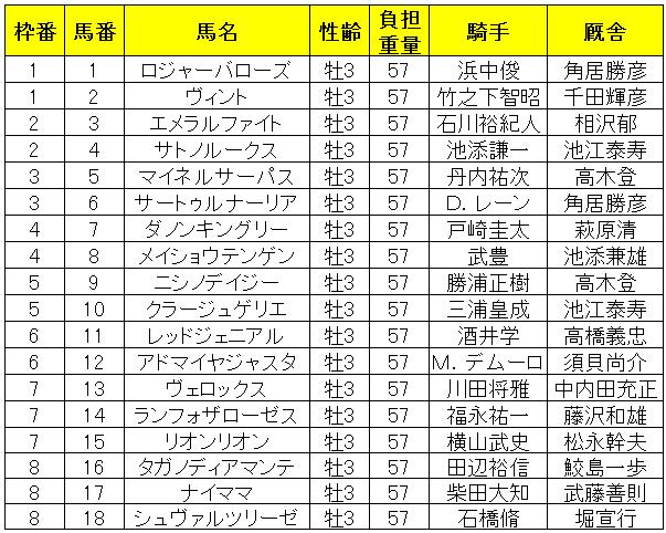 日本ダービー2019 出馬表
