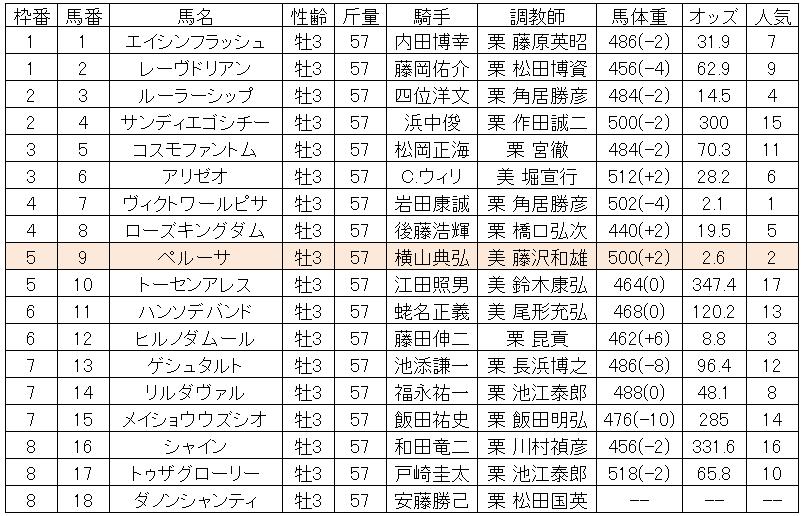 日本ダービー2010出馬表
