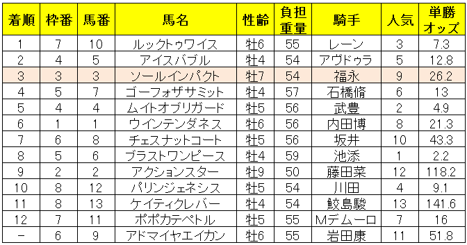 目黒記念2019レース結果