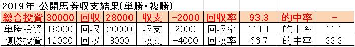2019年公開馬券収支
