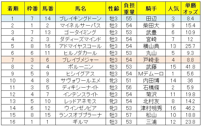 ラジオNIKKEI賞2019レース結果