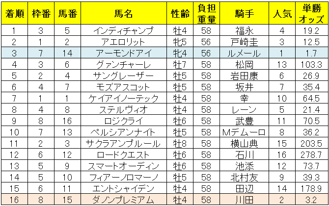 安田記念2019レース結果