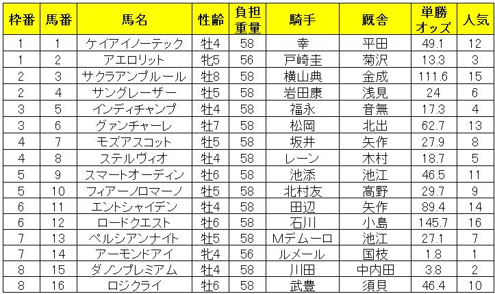 安田記念2019出馬表
